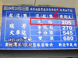 瑞芳から九份へのタクシー料金