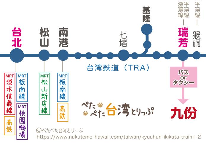 台湾鉄道路線図(台北・瑞芳間)