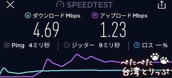 iTaiwanの通信速度(台北市内)