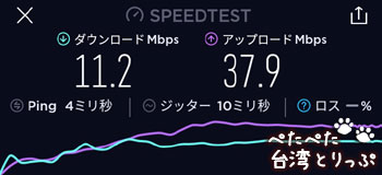 遠東SOGO無料Wi-Fiの通信速度